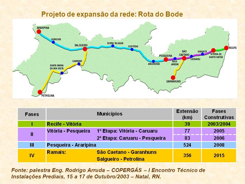 Projeto de expansão da rede: Rota do Bode