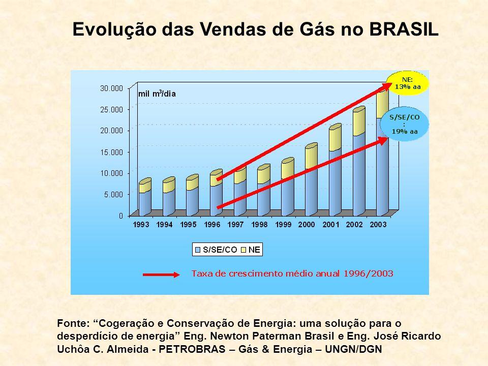 Evolução das Vendas de Gás no BRASIL