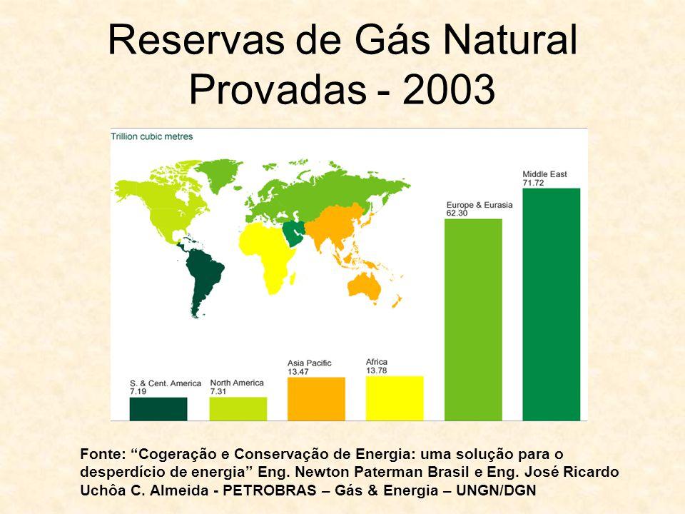 Reservas de Gás Natural Provadas - 2003