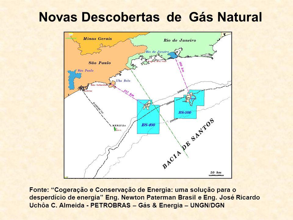 Novas Descobertas de Gás Natural