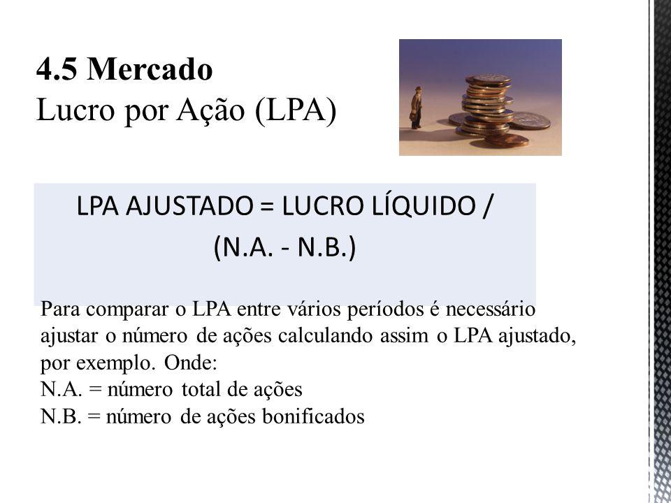 LPA AJUSTADO = LUCRO LÍQUIDO /