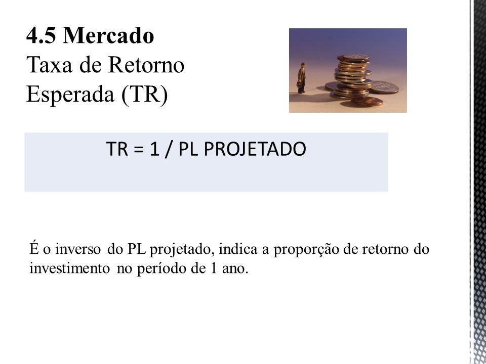 Taxa de Retorno Esperada (TR)