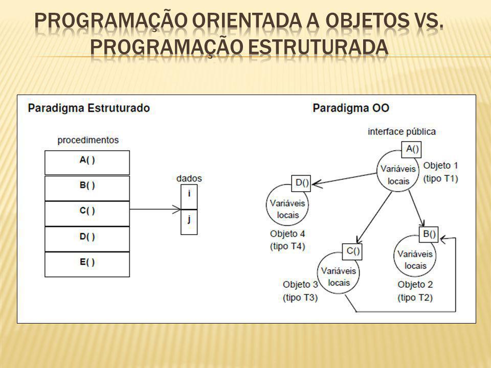 Programação Orientada a Objetos vs. Programação Estruturada