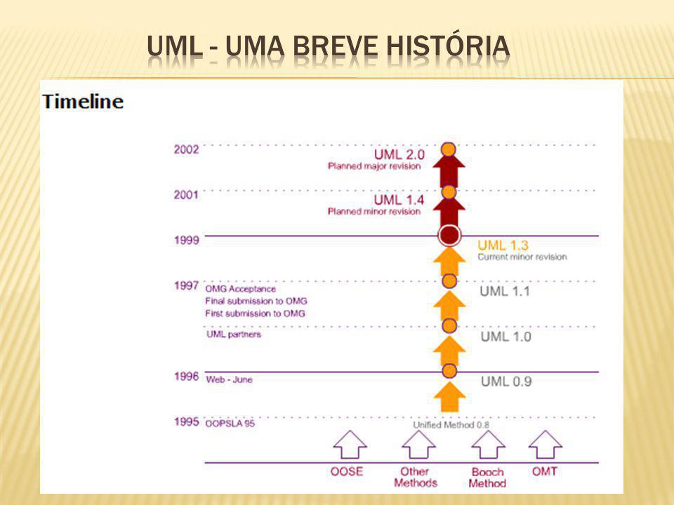 UML - Uma Breve História