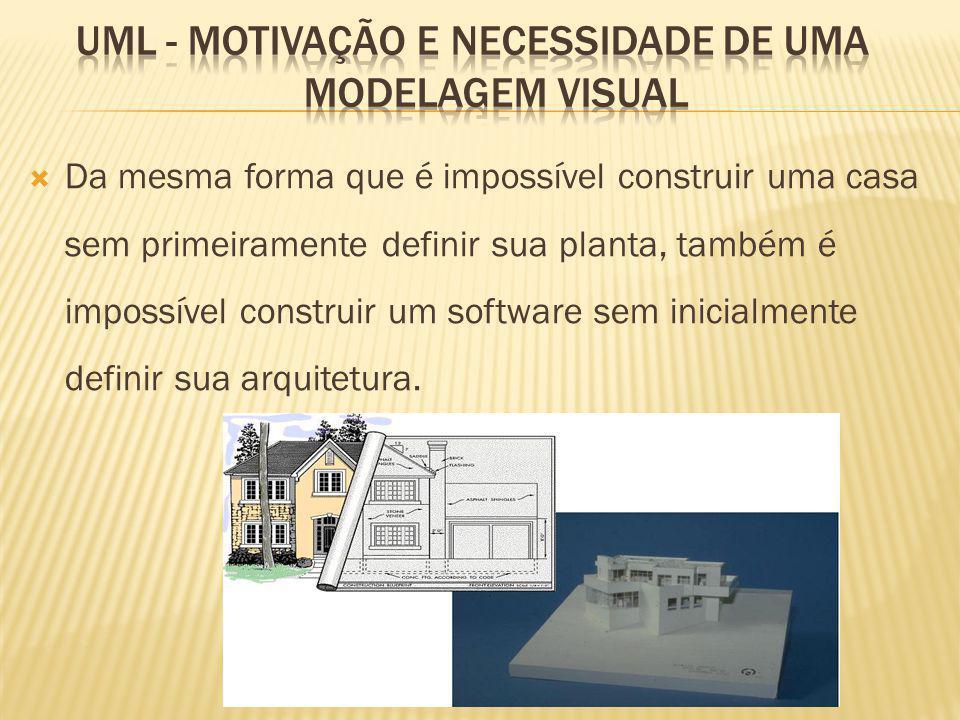 UML - Motivação e Necessidade de uma Modelagem Visual