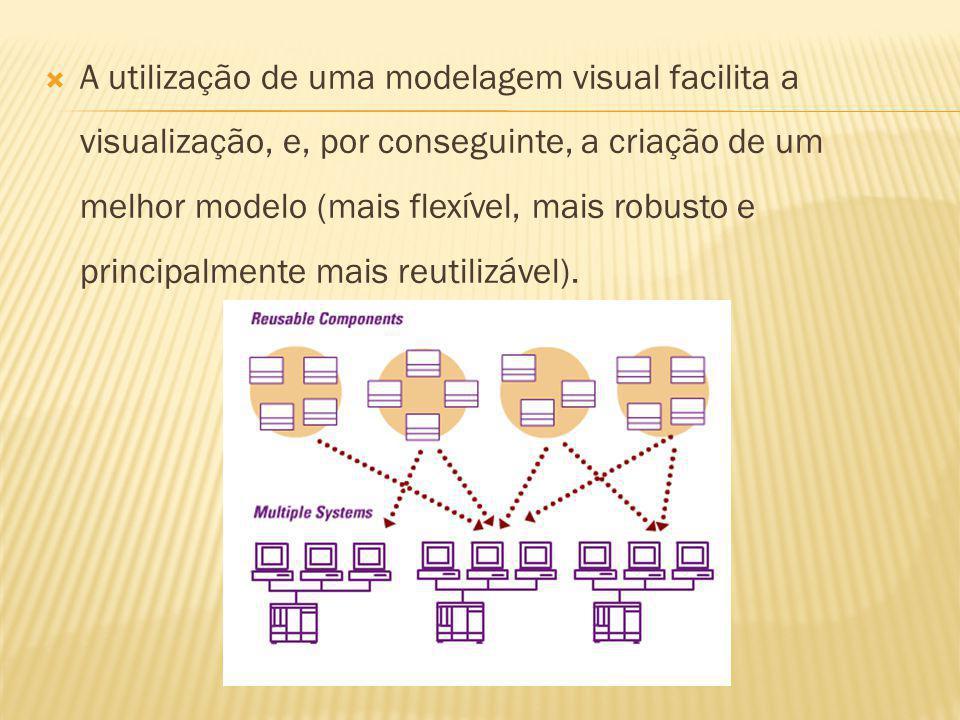 A utilização de uma modelagem visual facilita a visualização, e, por conseguinte, a criação de um melhor modelo (mais flexível, mais robusto e principalmente mais reutilizável).