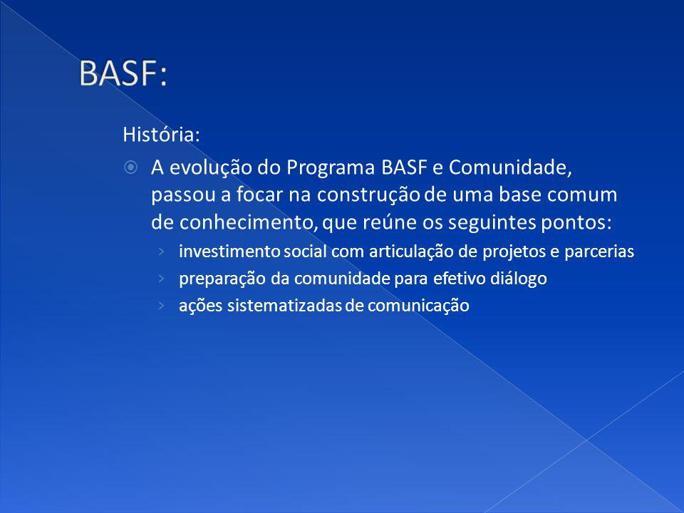 BASF: História: