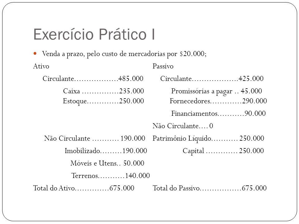 Exercício Prático I Venda a prazo, pelo custo de mercadorias por $20.000; Ativo Passivo.