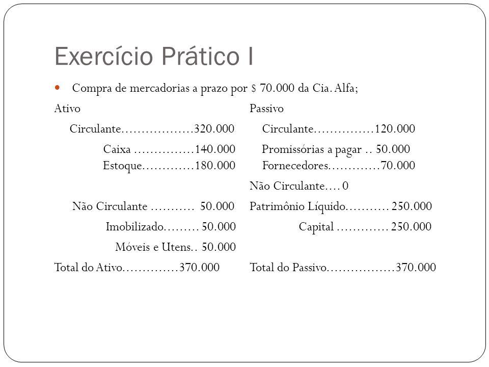 Exercício Prático I Compra de mercadorias a prazo por $ 70.000 da Cia. Alfa; Ativo Passivo.