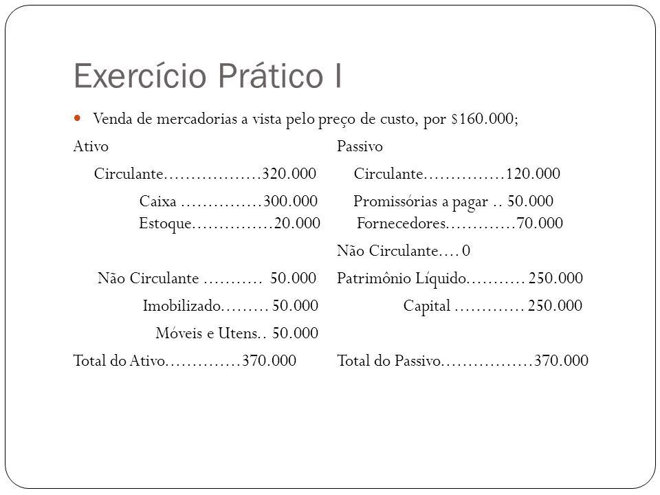 Exercício Prático I Venda de mercadorias a vista pelo preço de custo, por $160.000; Ativo Passivo.