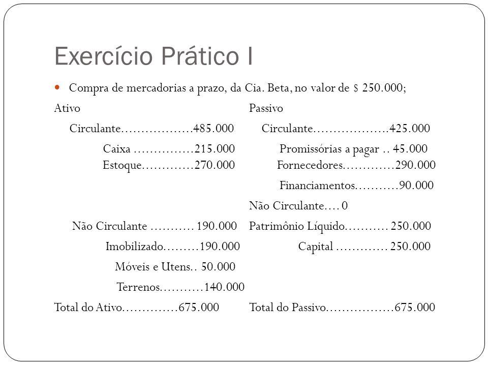 Exercício Prático I Compra de mercadorias a prazo, da Cia. Beta, no valor de $ 250.000; Ativo Passivo.