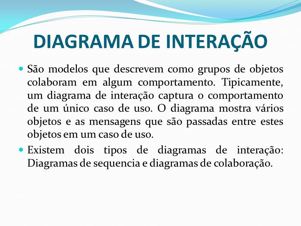 DIAGRAMA DE INTERAÇÃO