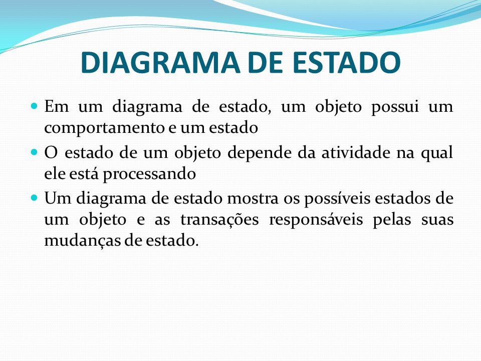 DIAGRAMA DE ESTADO Em um diagrama de estado, um objeto possui um comportamento e um estado.