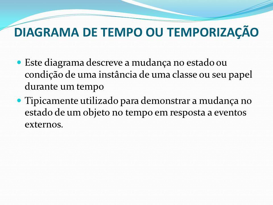 DIAGRAMA DE TEMPO OU TEMPORIZAÇÃO