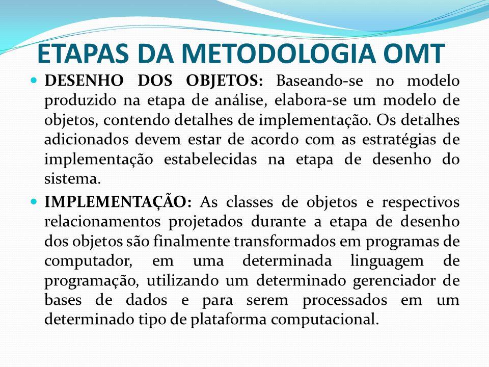 ETAPAS DA METODOLOGIA OMT