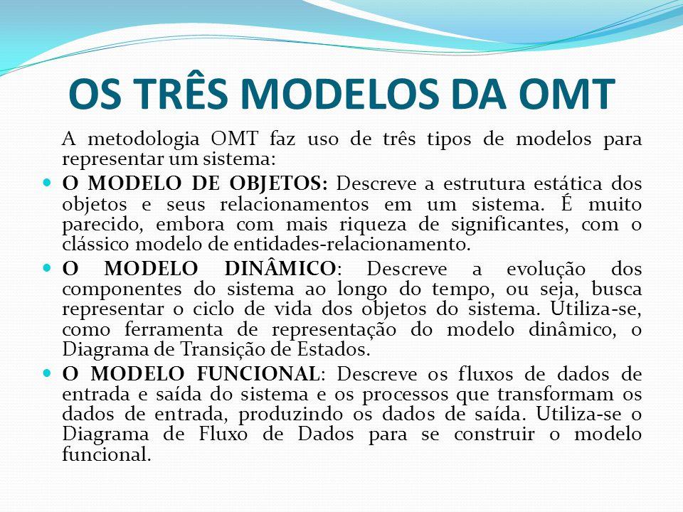 OS TRÊS MODELOS DA OMT A metodologia OMT faz uso de três tipos de modelos para representar um sistema: