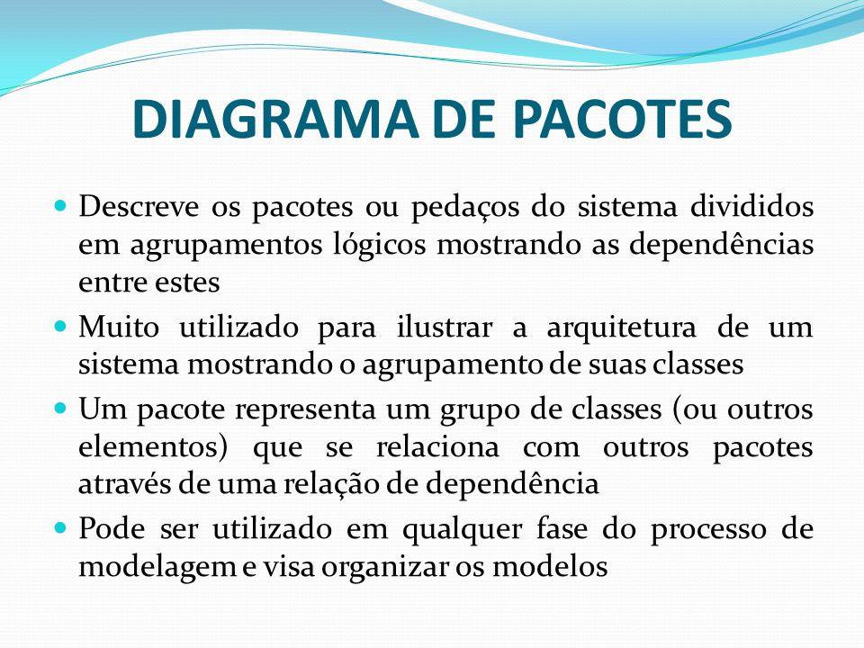 DIAGRAMA DE PACOTES Descreve os pacotes ou pedaços do sistema divididos em agrupamentos lógicos mostrando as dependências entre estes.