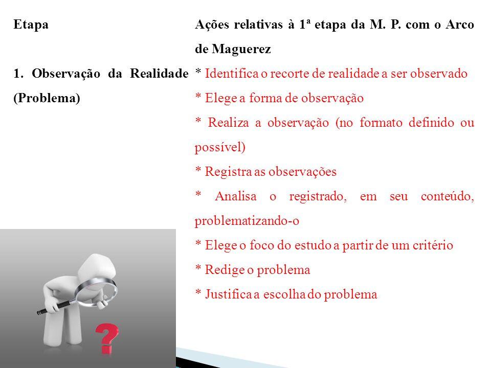 Etapa Ações relativas à 1ª etapa da M. P. com o Arco de Maguerez. 1. Observação da Realidade (Problema)