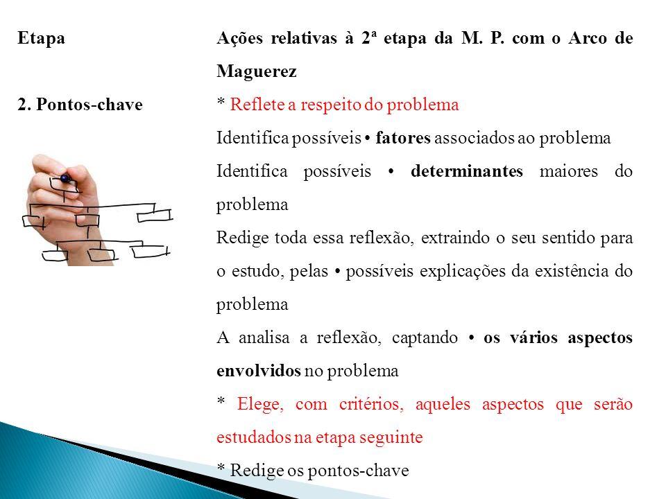 Etapa Ações relativas à 2ª etapa da M. P. com o Arco de Maguerez. 2. Pontos-chave. * Reflete a respeito do problema.