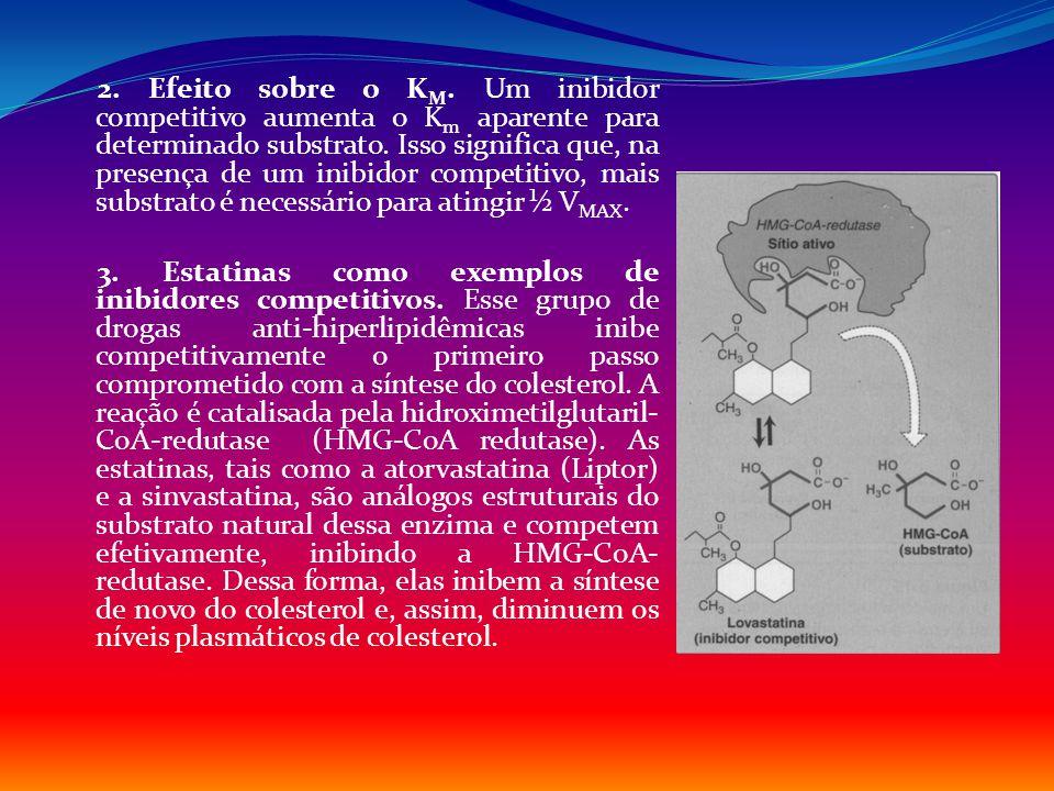 2. Efeito sobre o KM. Um inibidor competitivo aumenta o Km aparente para determinado substrato.