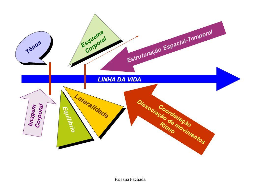 Estruturação Espacial-Temporal Dissociação de movimentos