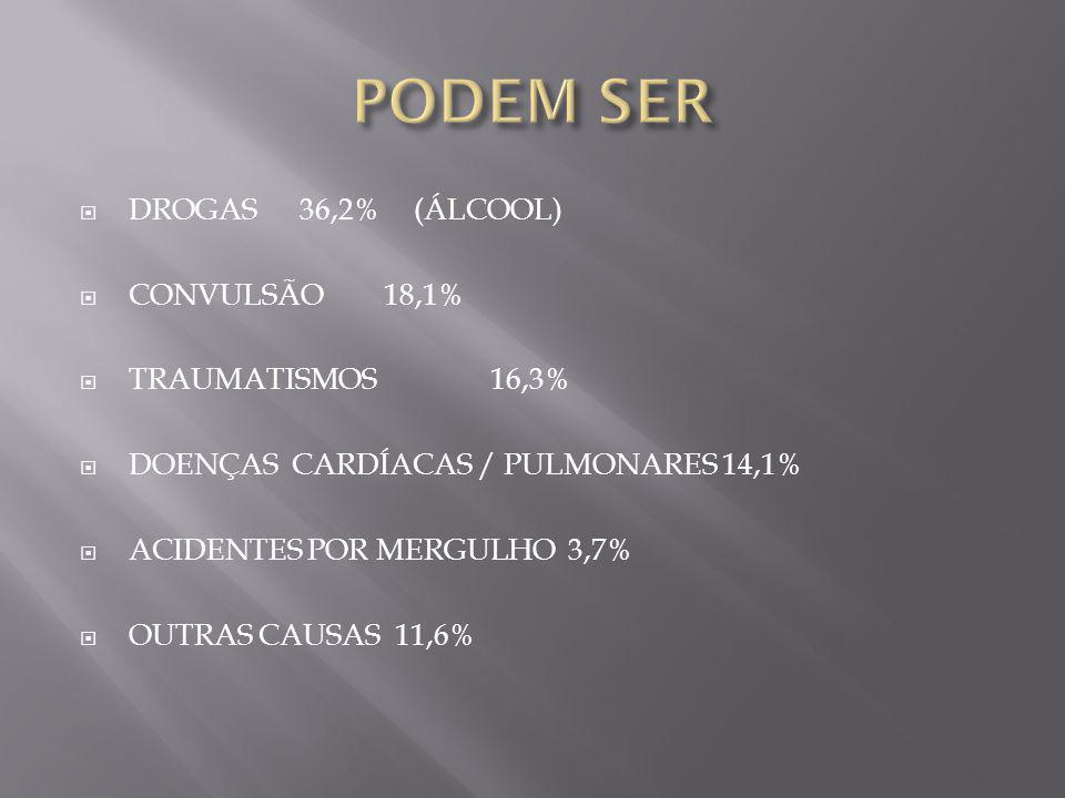 PODEM SER DROGAS 36,2% (ÁLCOOL) CONVULSÃO 18,1% TRAUMATISMOS 16,3%