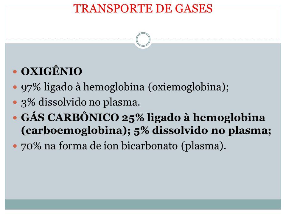 TRANSPORTE DE GASES OXIGÊNIO 97% ligado à hemoglobina (oxiemoglobina);