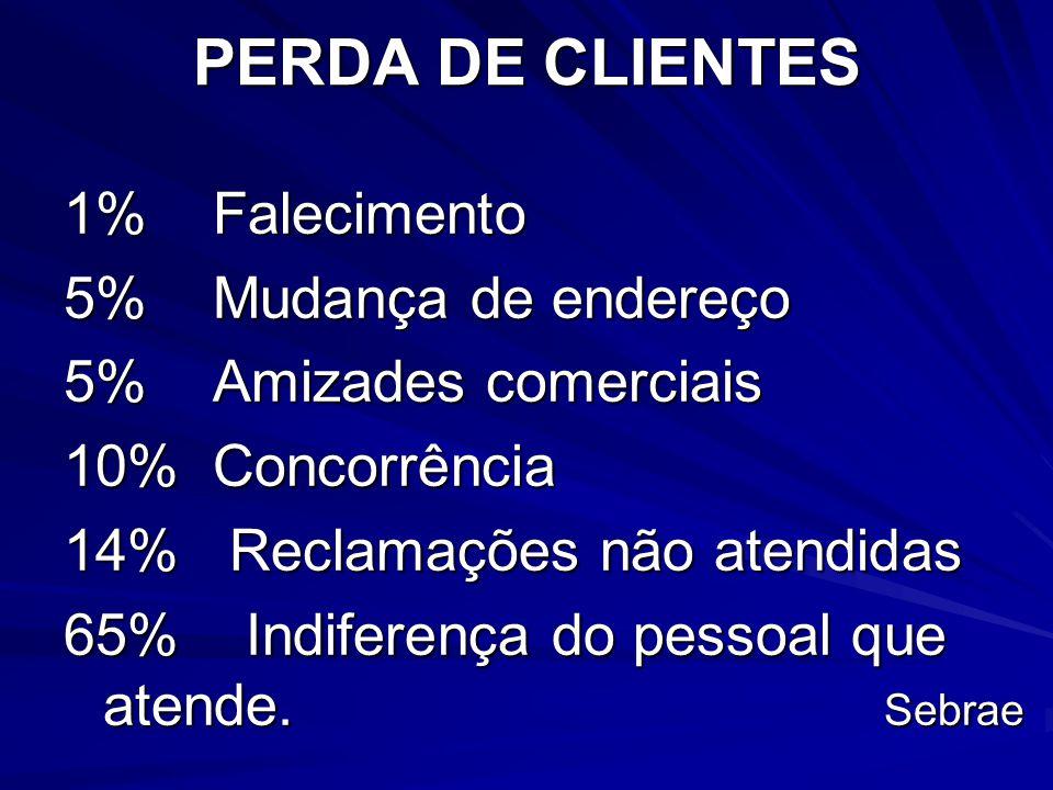PERDA DE CLIENTES 1% Falecimento 5% Mudança de endereço