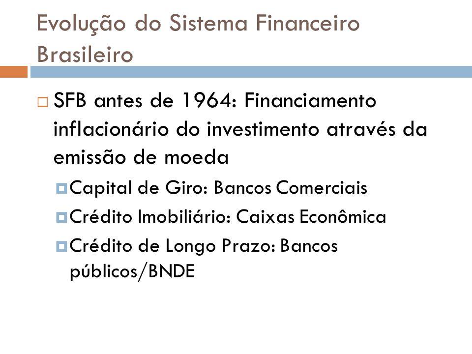 Evolução do Sistema Financeiro Brasileiro