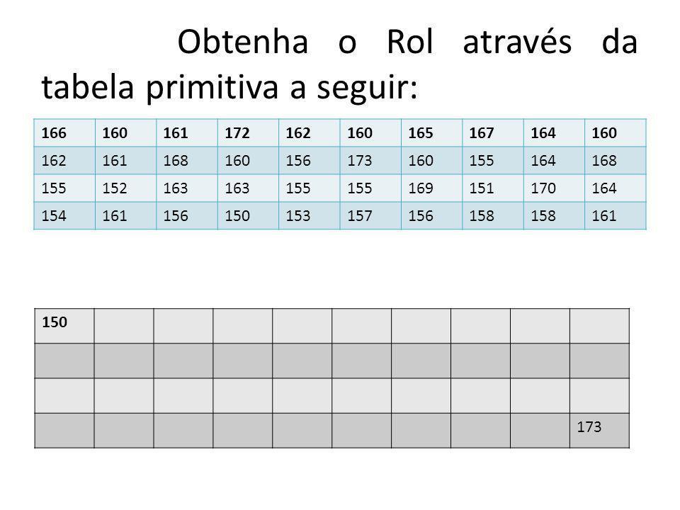 Obtenha o Rol através da tabela primitiva a seguir: