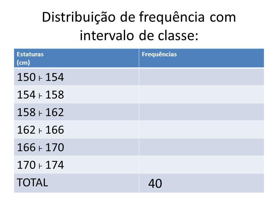 Distribuição de frequência com intervalo de classe: