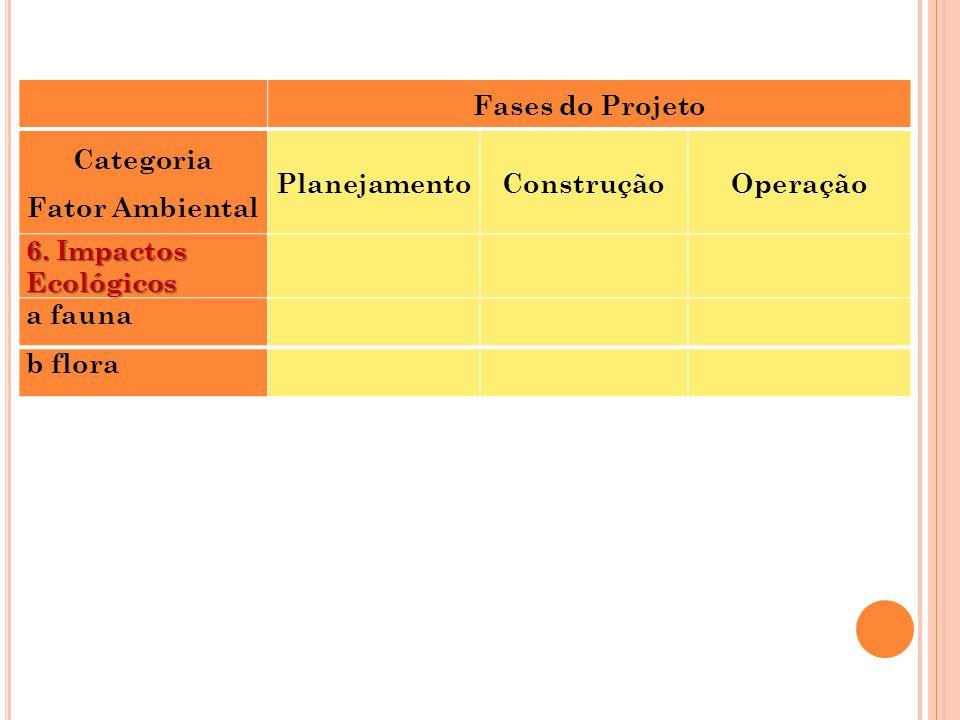 Fases do Projeto. Categoria. Fator Ambiental. Planejamento. Construção. Operação. 6. Impactos Ecológicos.