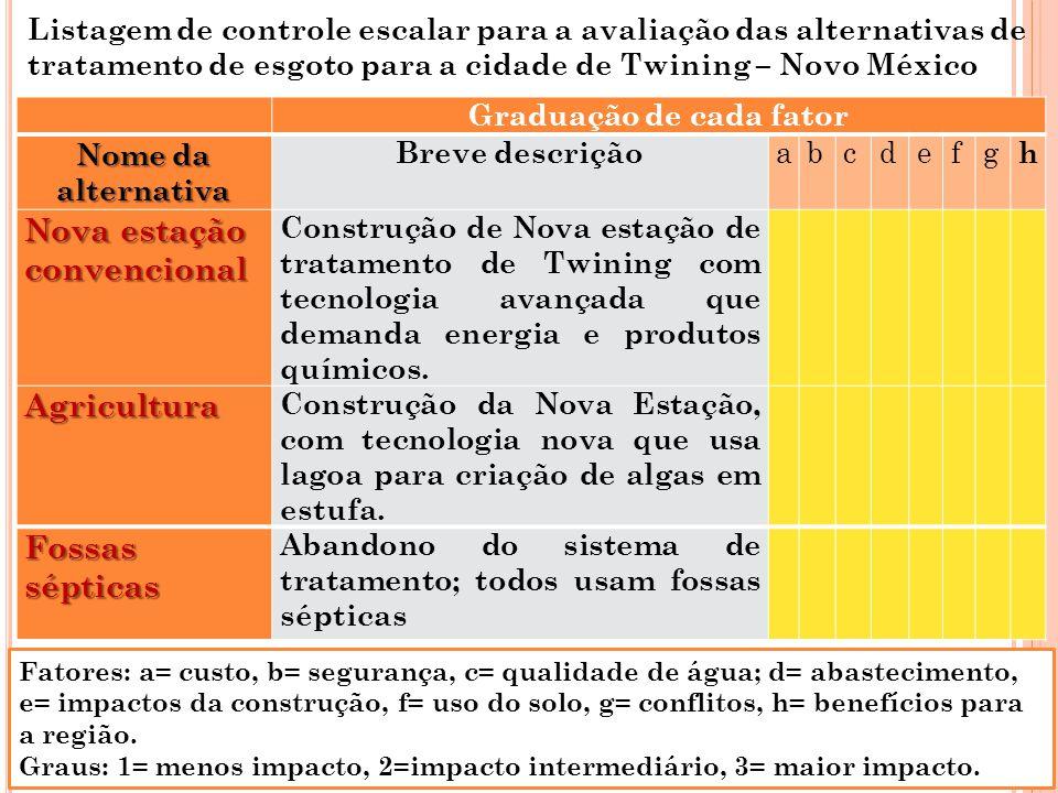 Graduação de cada fator