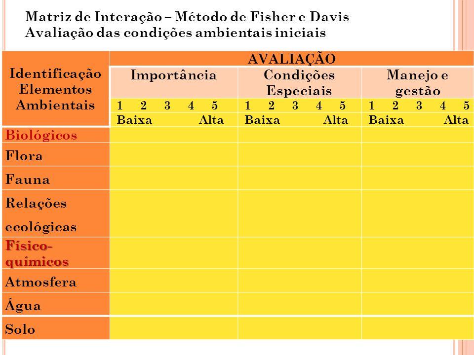 Matriz de Interação – Método de Fisher e Davis