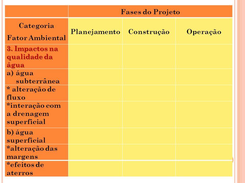 Fases do Projeto. Categoria. Fator Ambiental. Planejamento. Construção. Operação. 3. Impactos na qualidade da água.