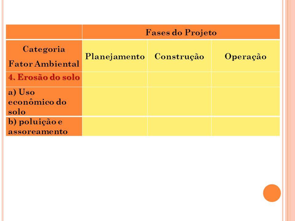 Fases do Projeto. Categoria. Fator Ambiental. Planejamento. Construção. Operação. 4. Erosão do solo.