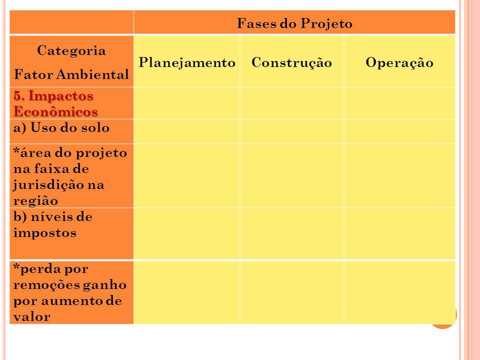 Fases do Projeto. Categoria. Fator Ambiental. Planejamento. Construção. Operação. 5. Impactos Econômicos.