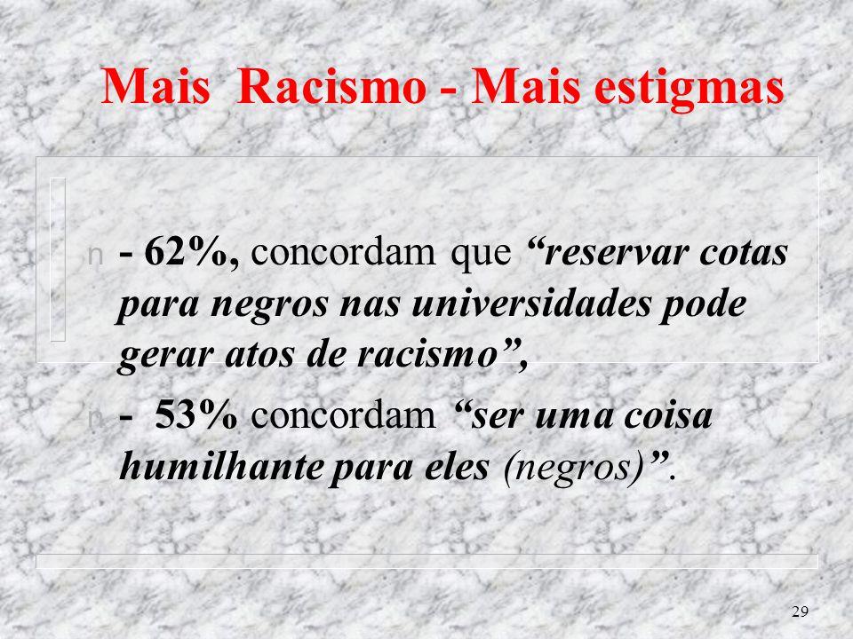 Mais Racismo - Mais estigmas