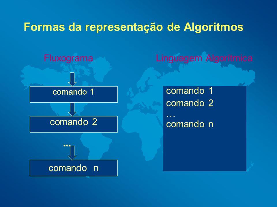 Formas da representação de Algoritmos