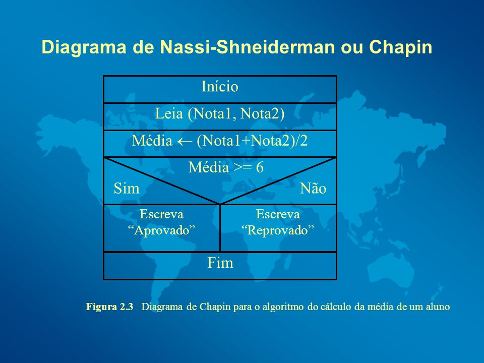 Diagrama de Nassi-Shneiderman ou Chapin