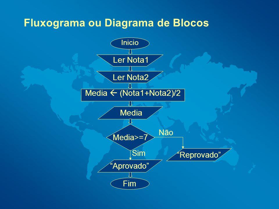 Fluxograma ou Diagrama de Blocos