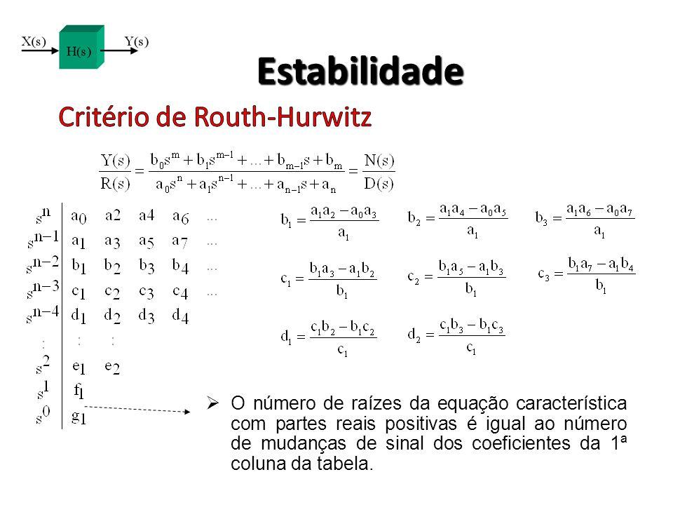 Estabilidade Critério de Routh-Hurwitz