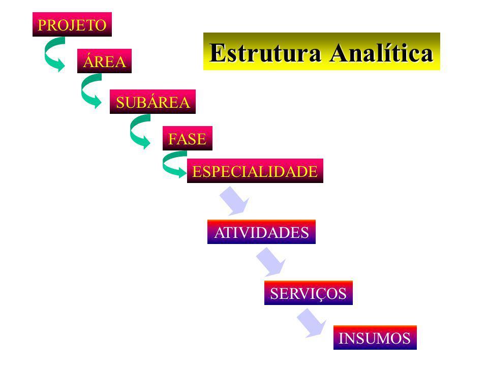 Estrutura Analítica PROJETO ÁREA SUBÁREA FASE ESPECIALIDADE ATIVIDADES