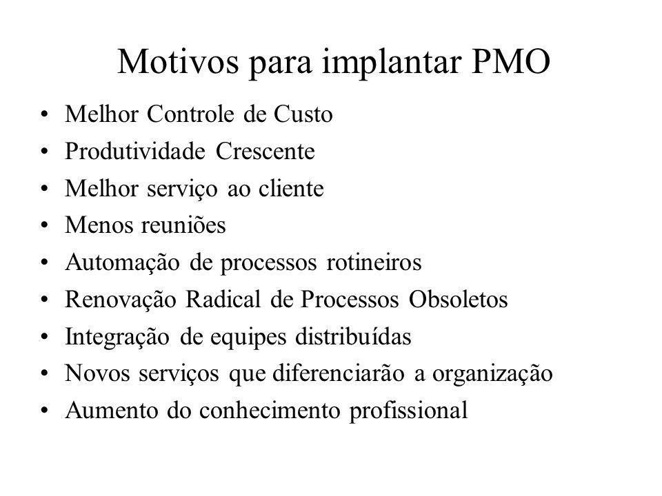 Motivos para implantar PMO