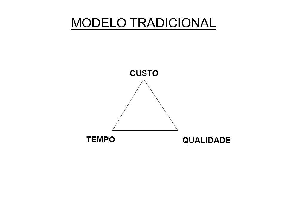 MODELO TRADICIONAL CUSTO TEMPO QUALIDADE
