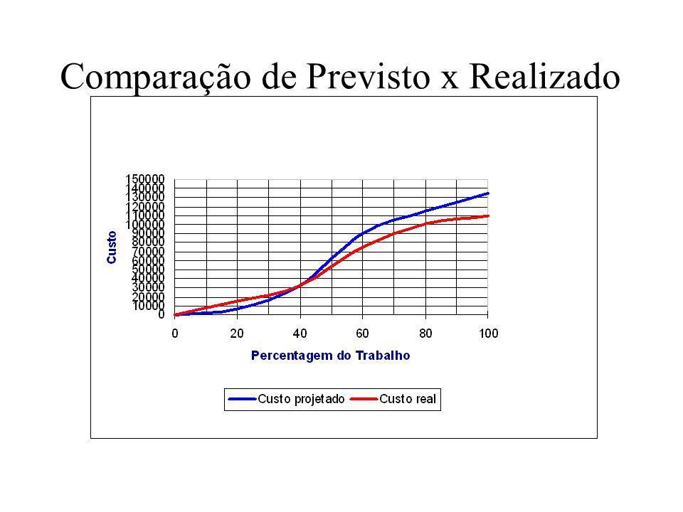 Comparação de Previsto x Realizado