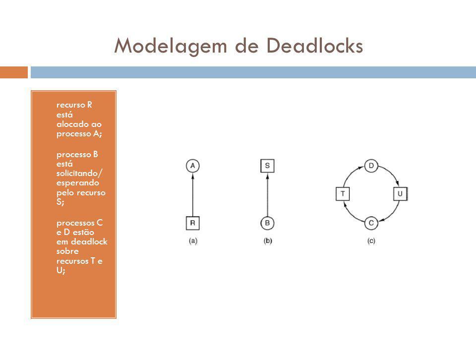 Modelagem de Deadlocks
