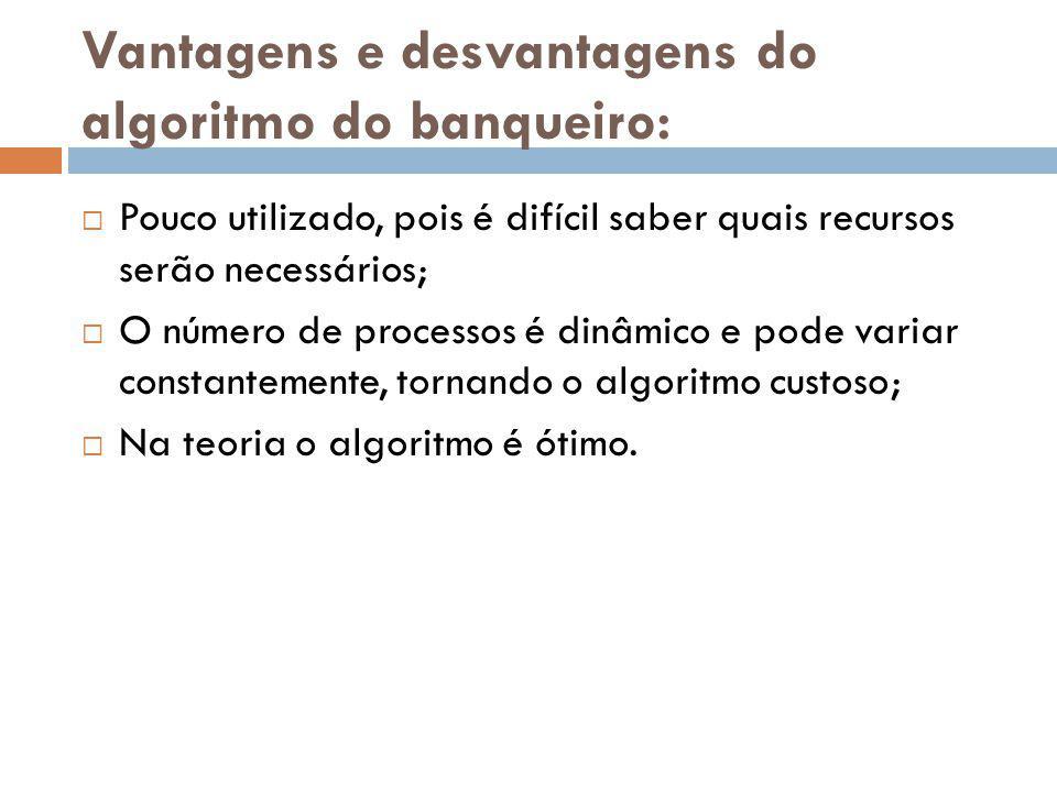 Vantagens e desvantagens do algoritmo do banqueiro: