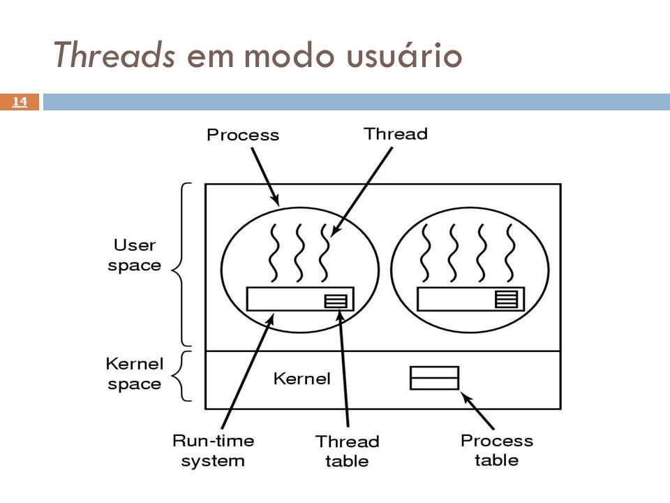 Threads em modo usuário