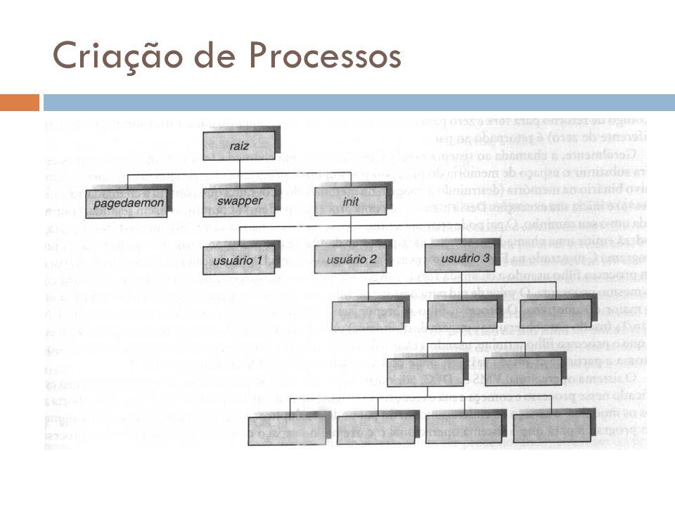 Criação de Processos